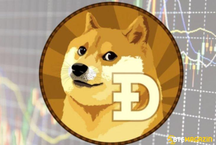 Dogecoin Coinmarketcap
